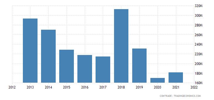 tunisia imports japan