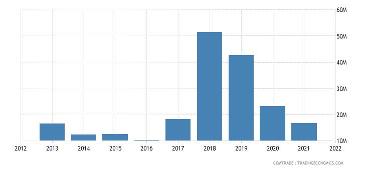 tunisia imports kazakhstan