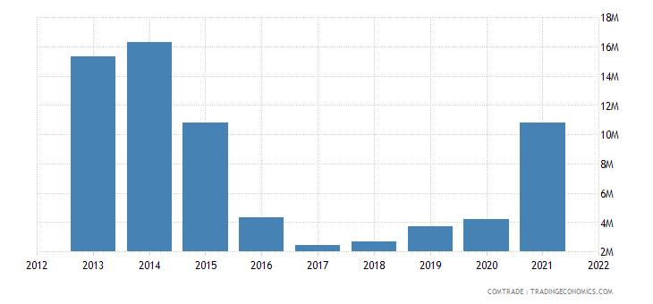 tunisia imports latvia