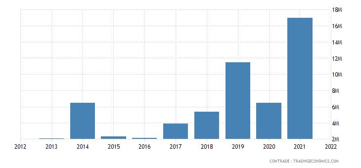 tunisia imports lithuania