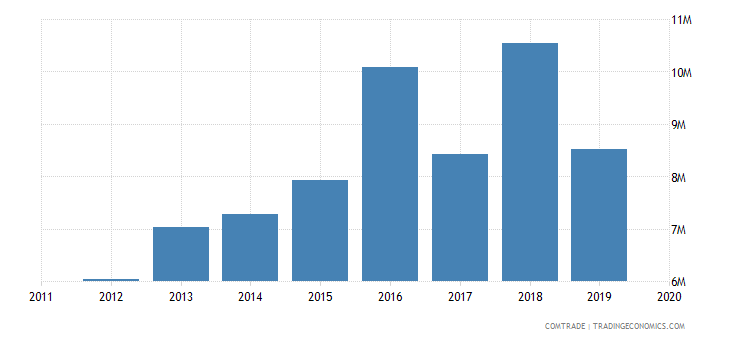 tunisia imports luxembourg