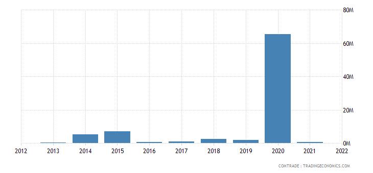 tunisia imports macedonia