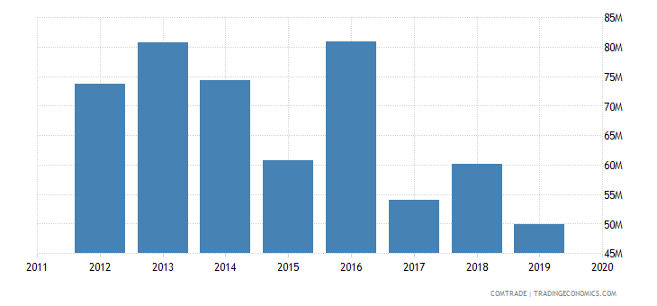 tunisia imports malaysia