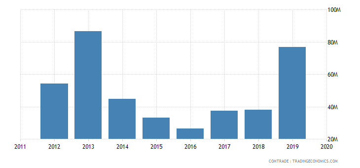 tunisia imports mexico