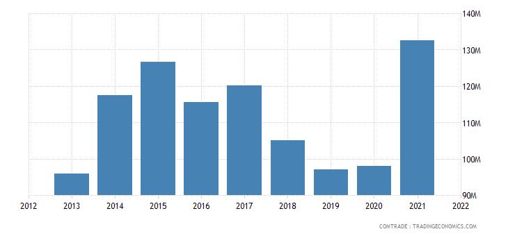 tunisia imports morocco