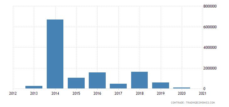 tunisia imports namibia
