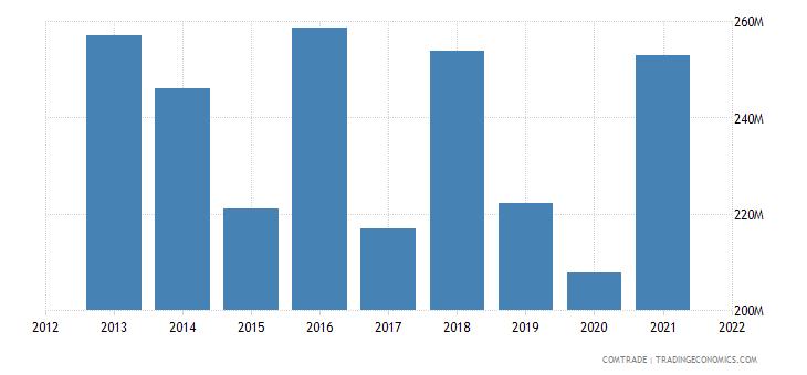 tunisia imports netherlands
