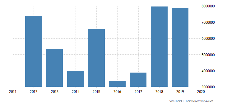 tunisia imports new zealand