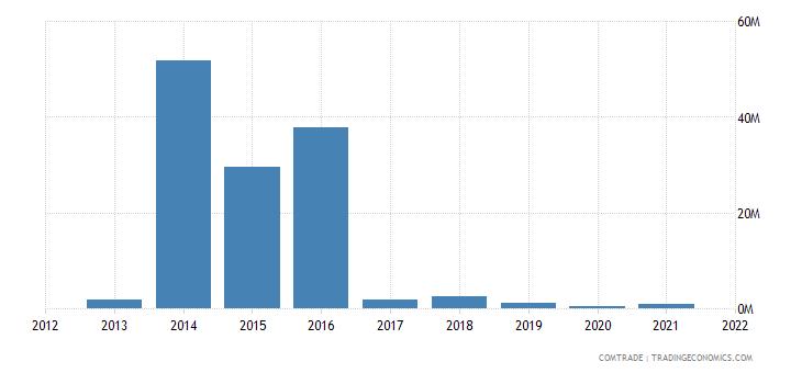 tunisia imports nigeria