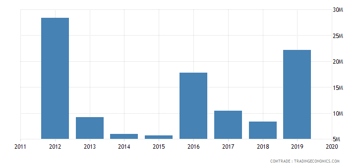 tunisia imports norway