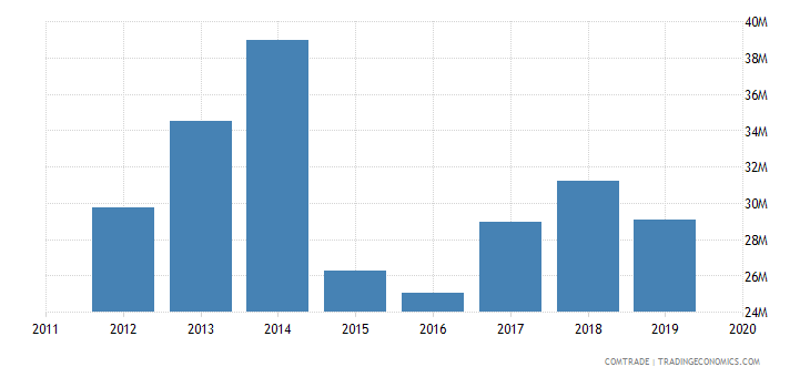 tunisia imports pakistan