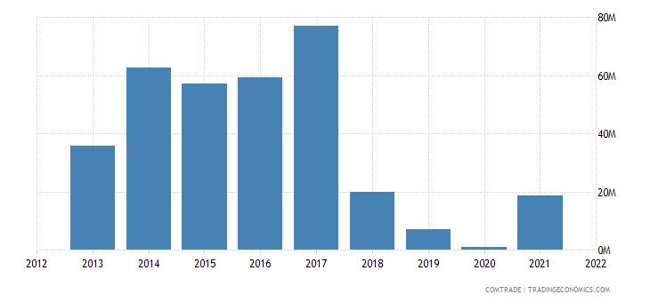 tunisia imports paraguay