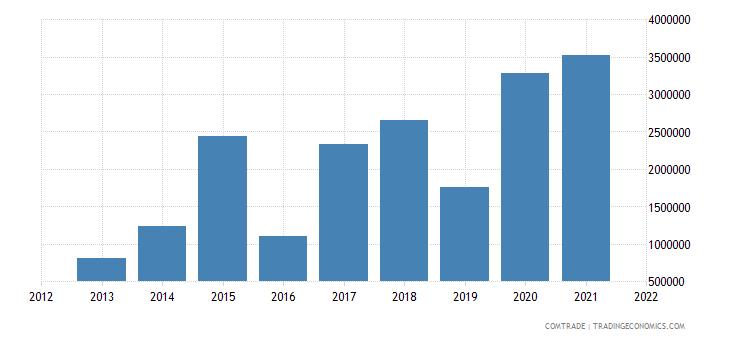 tunisia imports peru