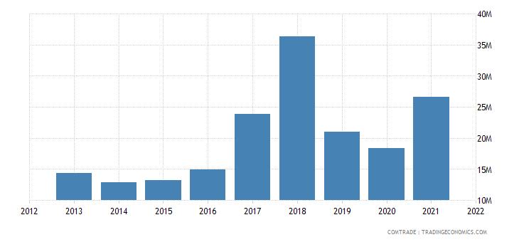 tunisia imports philippines