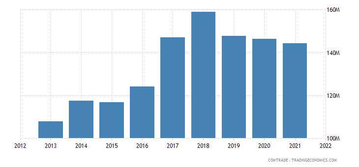 tunisia imports poland