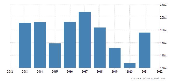 tunisia imports portugal