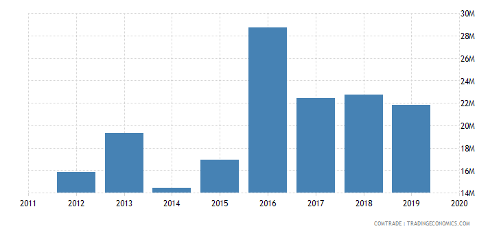 tunisia imports qatar