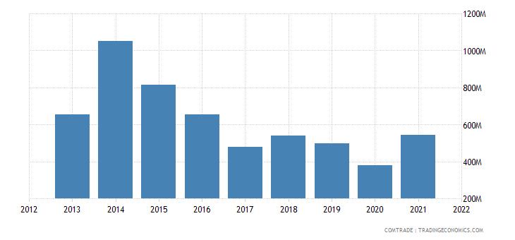 tunisia imports russia