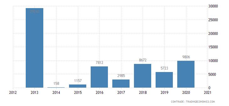 tunisia imports rwanda