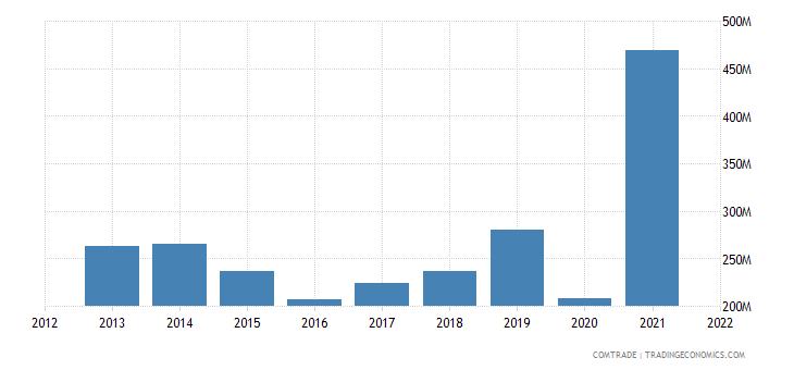 tunisia imports saudi arabia