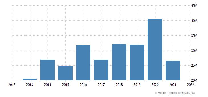 tunisia imports singapore
