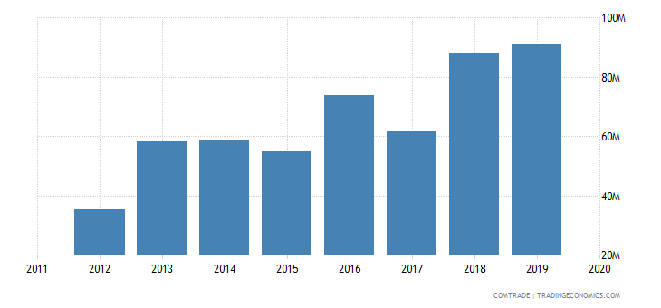 tunisia imports slovakia