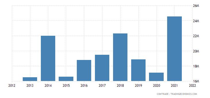 tunisia imports slovenia