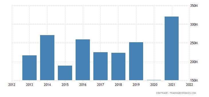 tunisia imports south korea