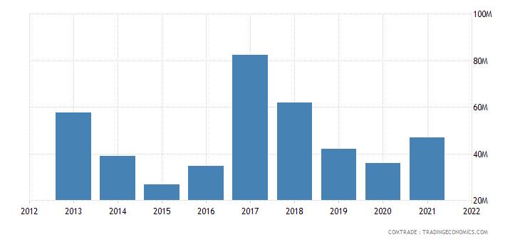 tunisia imports spain iron steel