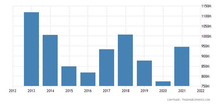 tunisia imports spain