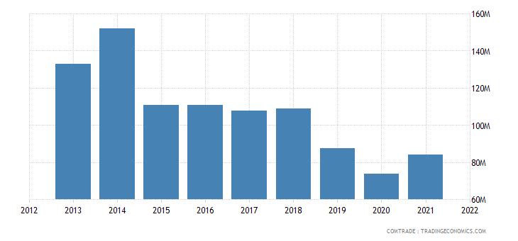 tunisia imports sweden