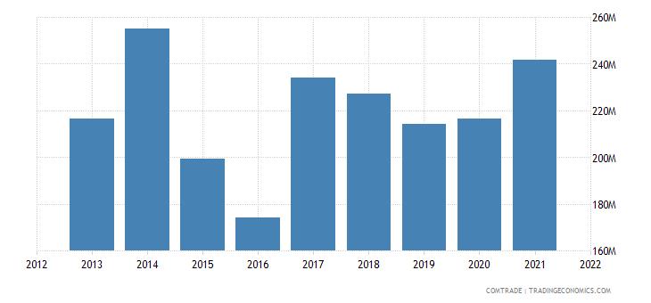 tunisia imports switzerland