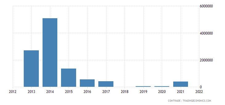 tunisia imports tanzania