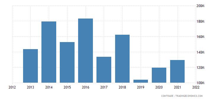 tunisia imports thailand