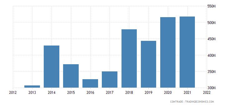 tunisia imports ukraine