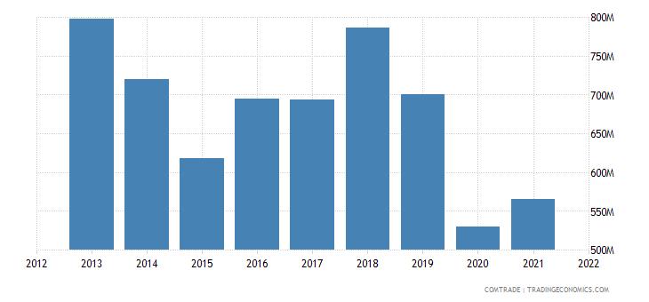 tunisia imports united states