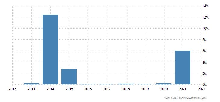 tunisia imports venezuela