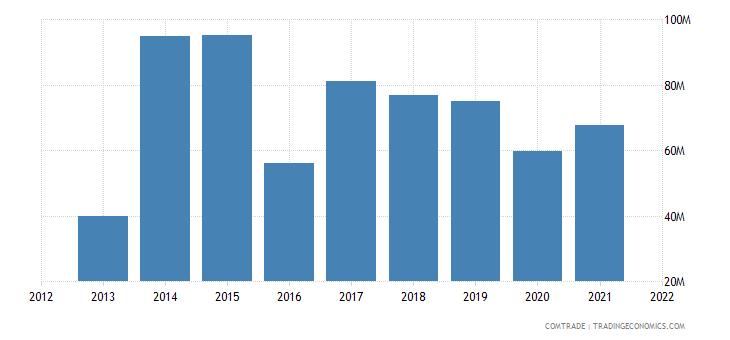 tunisia imports vietnam
