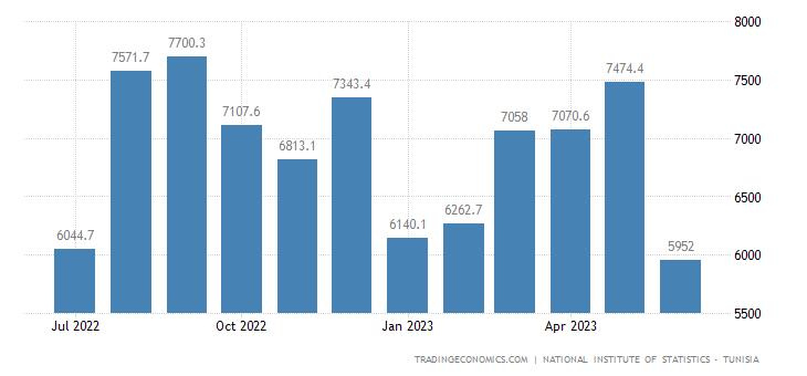 Tunisia Imports