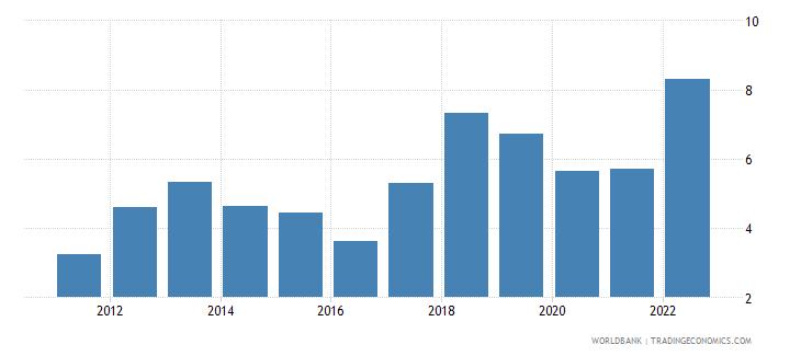 tunisia inflation consumer prices annual percent wb data