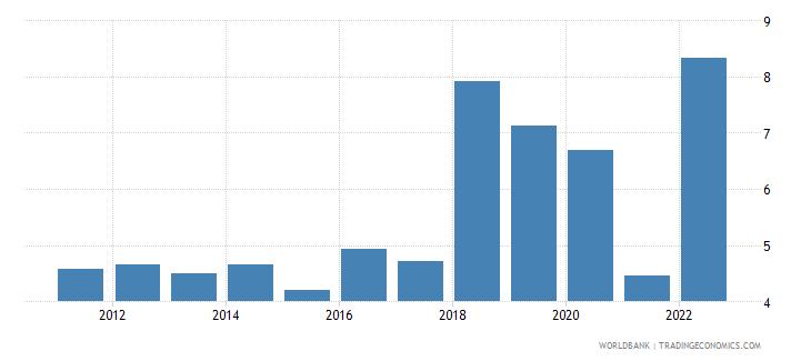 tunisia inflation gdp deflator linked series annual percent wb data