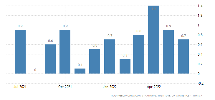 Tunisia Inflation Rate MoM