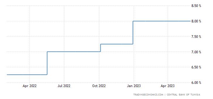 Tunisia Interest Rate