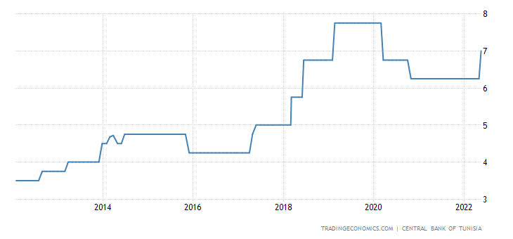 Tunisia Interest Rate