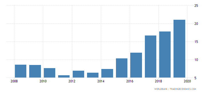 tunisia international debt issues to gdp percent wb data