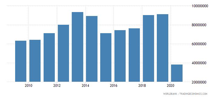 tunisia international tourism expenditures for passenger transport items us dollar wb data