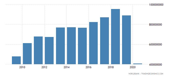 tunisia international tourism expenditures us dollar wb data