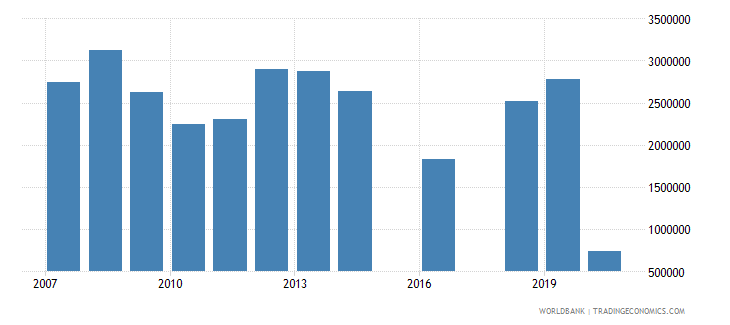 tunisia international tourism number of departures wb data