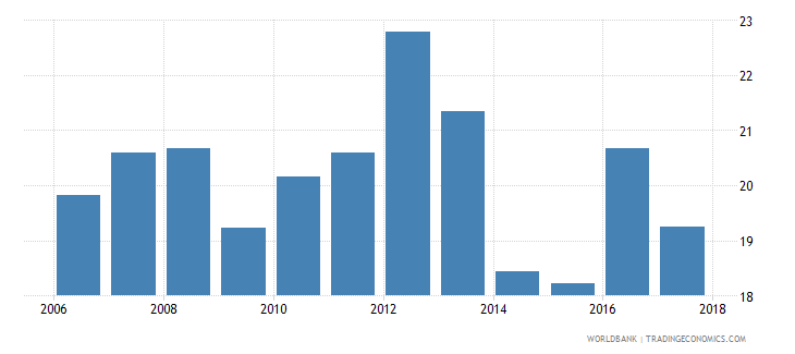 tunisia labor force participation rate for ages 15 24 female percent national estimate wb data