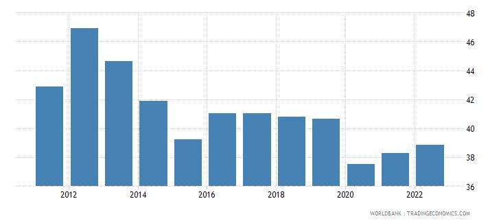 tunisia labor force participation rate for ages 15 24 male percent modeled ilo estimate wb data
